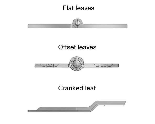 Flat - offset - cranked leaves